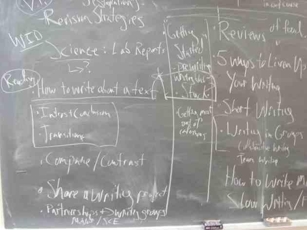Brainstorming Schreibzentrum